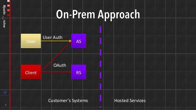 Authlete FAPI Implementation Part 1 #fapisum - Japan/UK Open Banking and APIs Summit 2018 - July 24, 2018 Slide 3