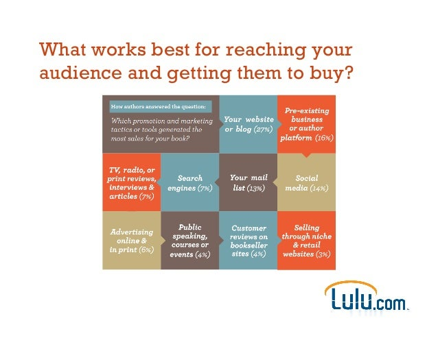 What works best for reaching your audience and getting them to buy?