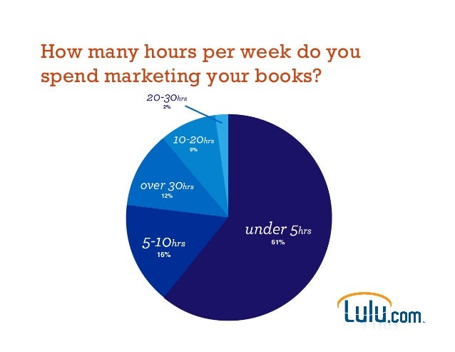 How many hours per week do you spend marketing your books?
