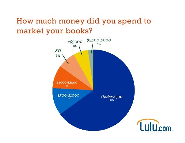 How much money did you spend to market your books?