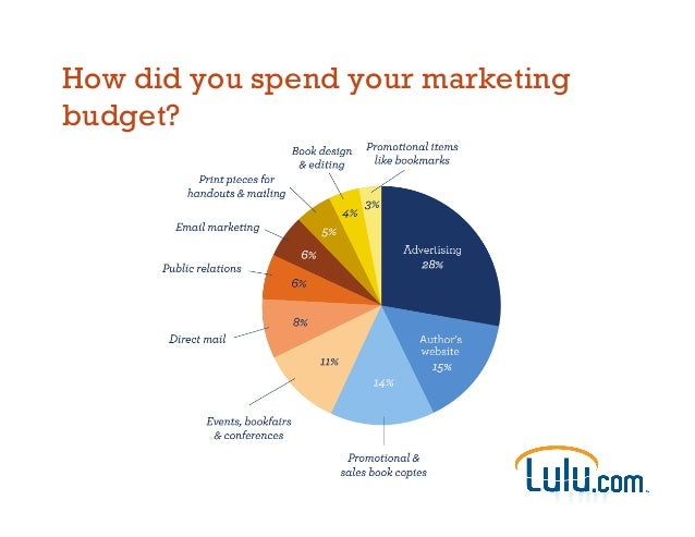 How did you spend your marketing budget?