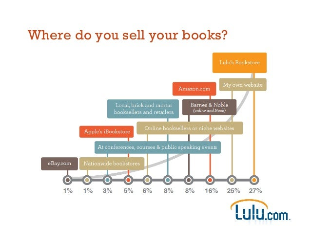 Where do you sell your books?