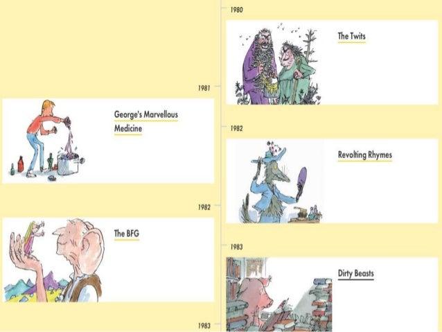 Roald Dahl: Biography, Books & Poems | Study.com