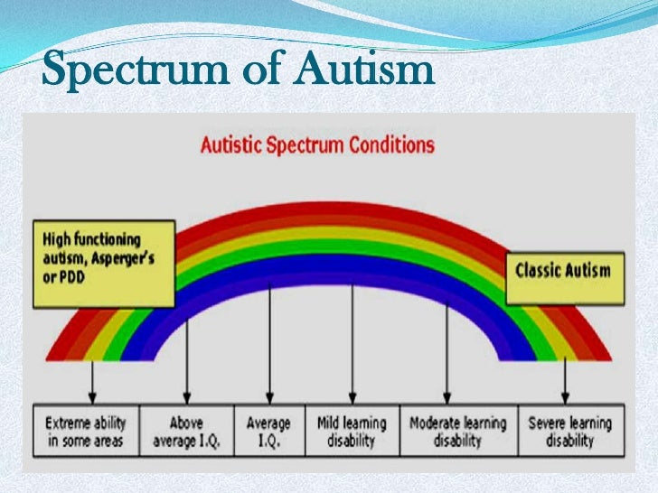 an introduction to autism 01062016 autism spectrum disorder (asd) is a condition that affects social interaction, communication, interests and behaviour.