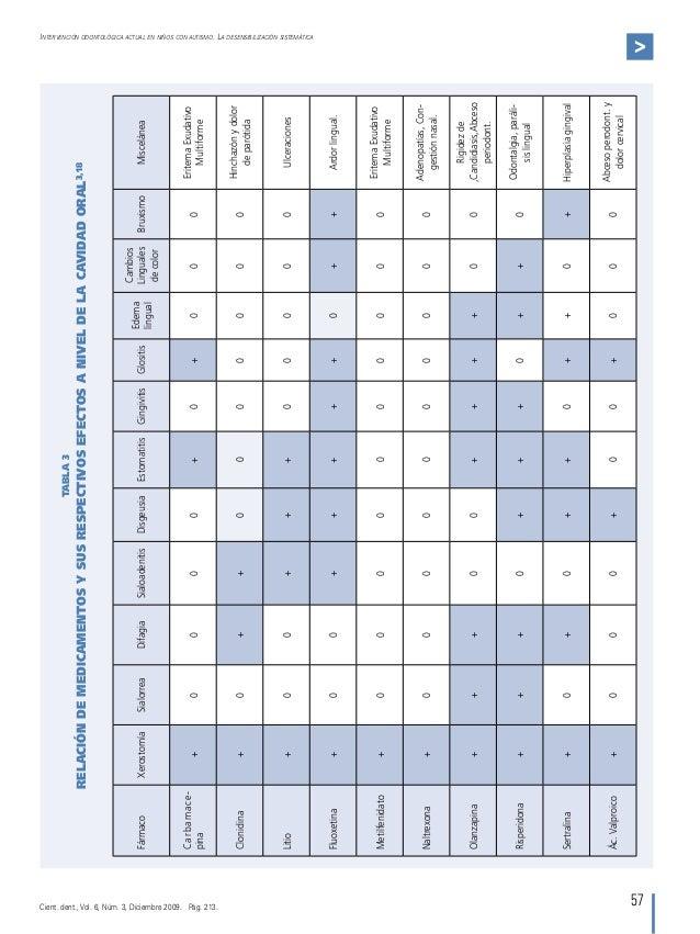 57 Intervención odontológica actual en niños con autismo. La desensibilización sistemática  FármacoXerostomíaSialorreaDifa...
