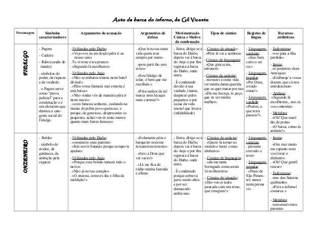Auto da barca do inferno, de Gil Vicente Personagem Símbolos caracterizadores Argumentos de acusação Argumentos de defesa ...