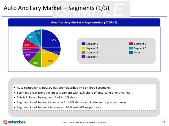 automobile ancillary industry analysis Overview of the indian automotive component industry as the indian auto components industry treads a difficult path through an uncertain near term future - the indian auto industry is highly competitive with a number of global and indian auto-companies present.