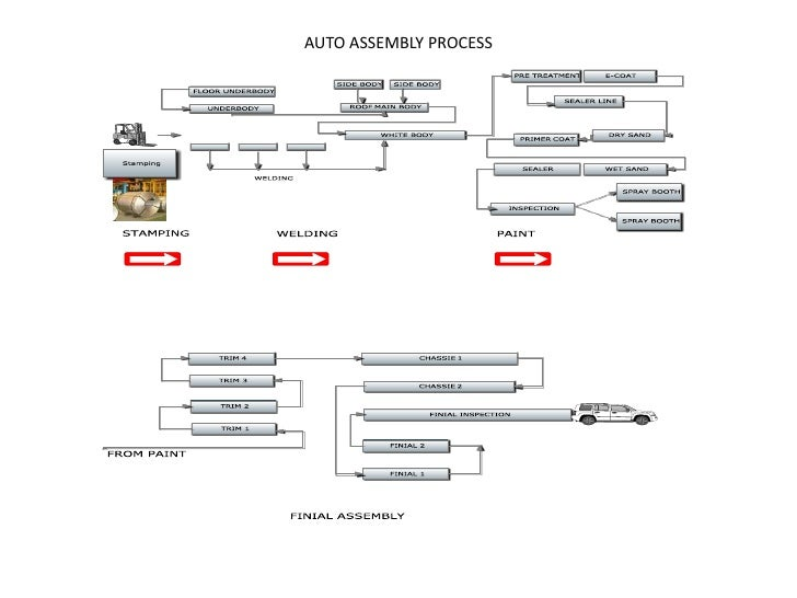 Auto Assembly Plant Layout Cathy Walker 2010 3 15