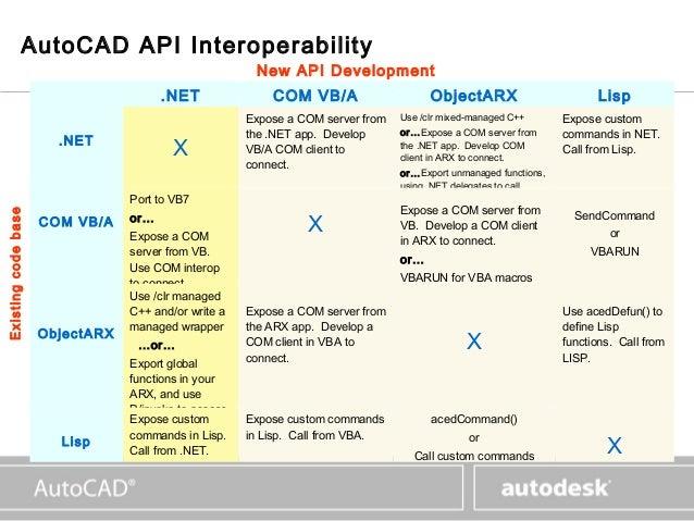 Auto cad 2006_api_overview