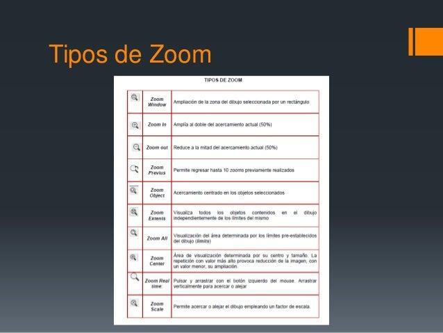 Tipos de Zoom