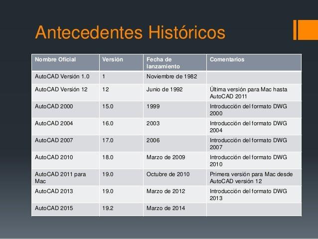 Antecedentes Históricos Nombre Oficial Versión Fecha de lanzamiento Comentarios AutoCAD Versión 1.0 1 Noviembre de 1982 Au...
