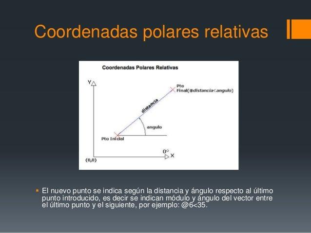 Coordenadas polares relativas  El nuevo punto se indica según la distancia y ángulo respecto al último punto introducido,...
