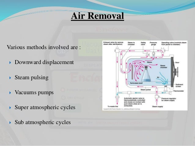 air removal various methods involved are :  downward displacement  steam  pulsing  vacuums pumps  super atmospheric cycles  sub atmospheric cycles