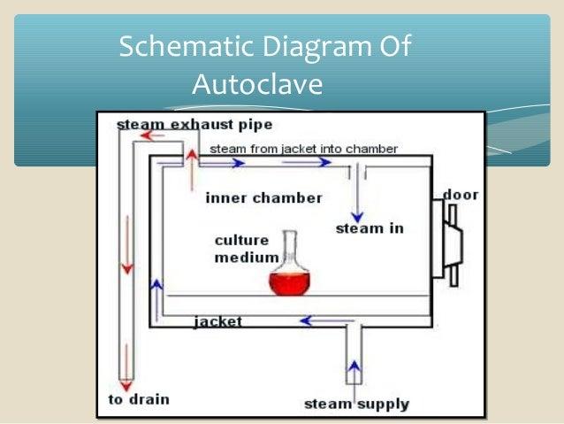 autoclave the hit sterilisation Autoclave Use 11 schematic diagram of autoclave