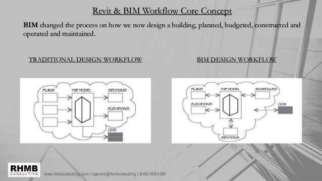 www.rhmbconsulting.com | rogermb@rhmbconsulting | (646)-358-4384 Revit & BIM Workflow Core Concept BIM changed the process...