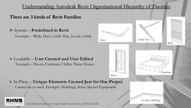 www.rhmbconsulting.com | rogermb@rhmbconsulting | (646)-358-4384 Understanding Autodesk Revit Organizational Hierarchy of ...