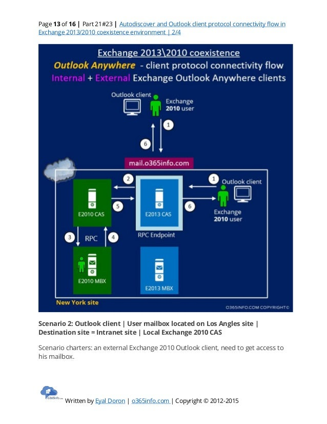 Autodiscover And Outlook Client Protocol Connectivity Flow In Exchang