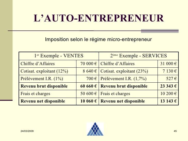 Autoentrepreneur 2 04 2009 - Plafond chiffre d affaire auto entrepreneur ...