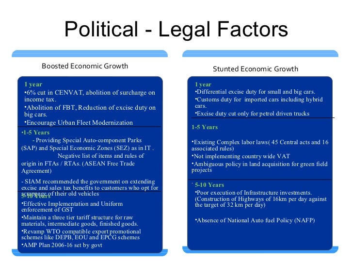 google political and legal factors Political/legal factors exxon mobile political and legal factors christian birke factors in the political and legal environments appear to represent an important influence on.