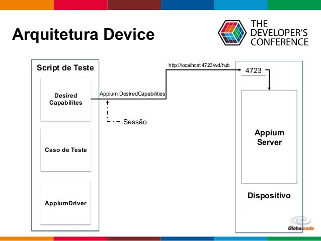 Globalcode  –  Open4education Arquitetura Device Dispositivo Script de Teste Appium Server AppiumDriver Desired Capabi...