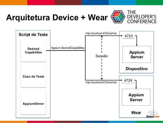 Globalcode  –  Open4education Arquitetura Device + Wear Dispositivo Script de Teste Appium Server AppiumDriver Desired...