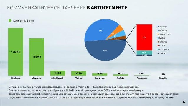 КОММУНИКАЦИОННОЕ ДАВЛЕНИЕ В АВТОСЕГМЕНТЕ 0 400 000 800 000 1 200 000 1 600 000 Facebook Vkontakte Odnoklassniki Twitter In...