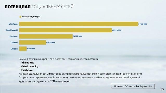 ПОТЕНЦИАЛ СОЦИАЛЬНЫХ СЕТЕЙ Самые популярные среди пользователей социальные сети в России: • Vkontakte; • Odnoklassniki; • ...