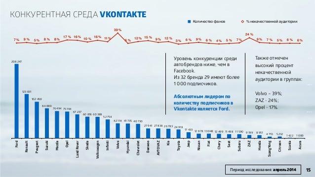 -300% -214% -128% -41% 45% 0 75000 150000 225000 300000 Ford Renault Peugeot Suzuki Mazda Opel LandRover Skoda Volksw...