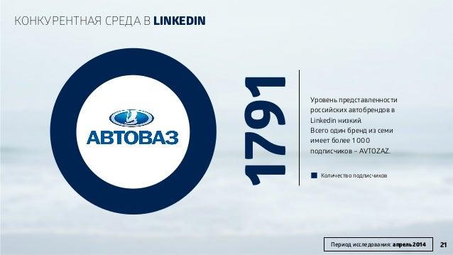 1791 Уровень представленности российских автобрендов в Linkedin низкий. Всего один бренд из семи имеет более 1 000 подписч...
