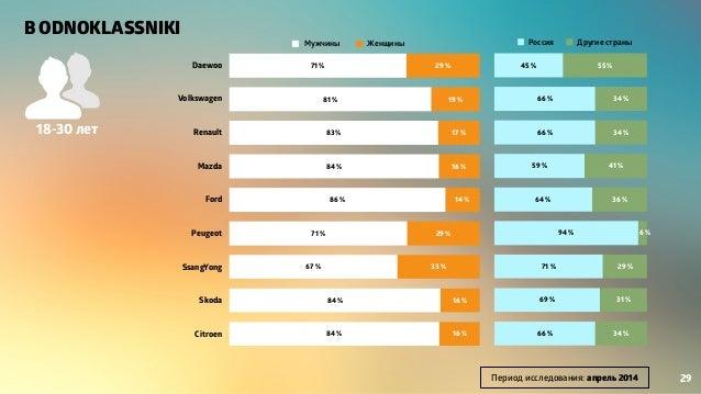 Daewoo Volkswagen Renault Mazda Ford Peugeot SsangYong Skoda Citroen 16 % 16 % 33 % 29 % 14 % 16 % 17 % 19 % 29 % 84 % 84 ...