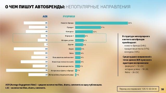 РУБРИКИAER AER (Average Engagement Rate) – среднее количество likes, shares, comments на одну публикацию. LSC – количество...