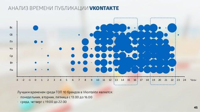 АНАЛИЗ ВРЕМЕНИ ПУБЛИКАЦИИ VKONTAKTE Лучшим временем среди ТОП 10 брендов в Vkontakte является: • понедельник, вторник, пят...