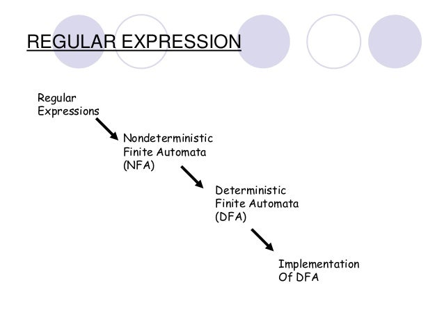 implementations of finite automata regular They are based on different representations of the regular expression as a finite  automaton and on the amount of functionality present in the matcher an nfa.