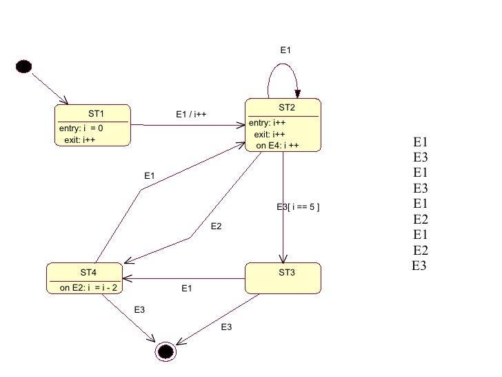 ST1 entry: i  = 0 exit: i++ ST2 entry: i++ exit: i++ on E4: i ++ E1 / i++ E1 ST3 ST4 on E2: i  = i - 2 E3[ i == 5 ] E2 E1 ...