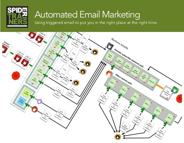 Automated Email Marketing Using triggered email to put you in the right place at the right time.
