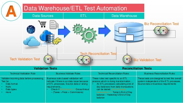 Automate data warehouse etl testing and migration testing