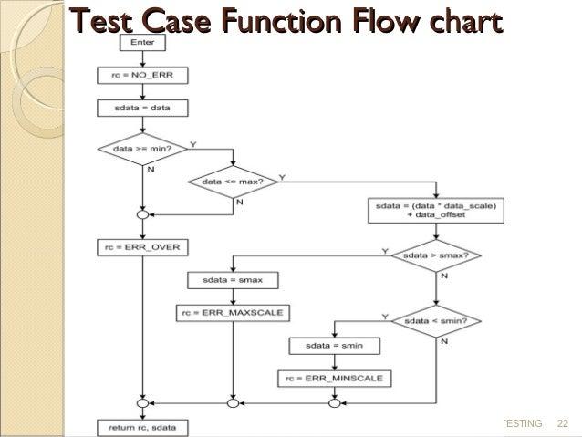 SQL Server Integration Services (SSIS) Data Flow