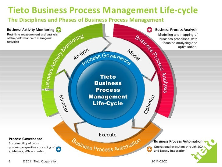 insurance industry life cycle