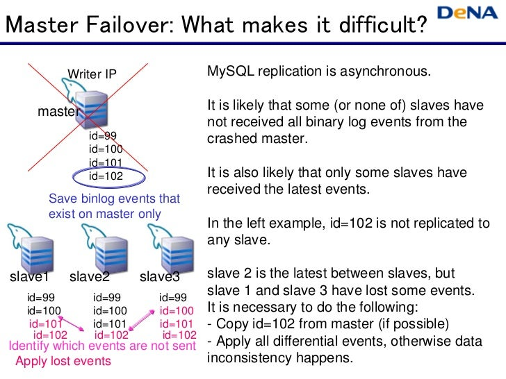Master Failover: What makes it difficult?              Writer IP                 MySQL replication is asynchronous.     ma...
