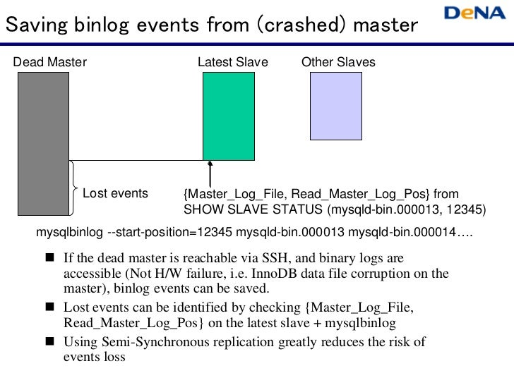 Saving binlog events from (crashed) masterDead Master                   Latest Slave      Other Slaves          Lost event...