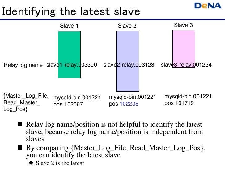 Identifying the latest slave                      Slave 1              Slave 2              Slave 3Relay log name slave1-r...