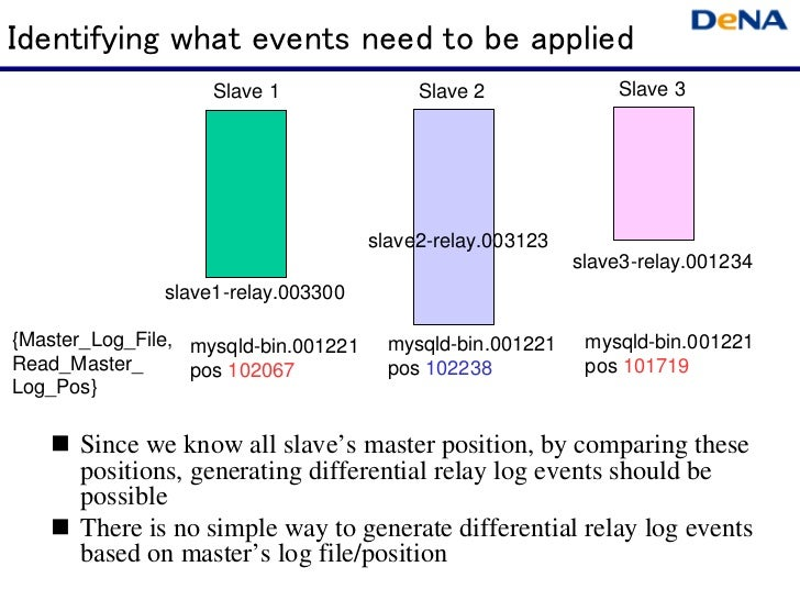Identifying what events need to be applied                    Slave 1                Slave 2              Slave 3         ...