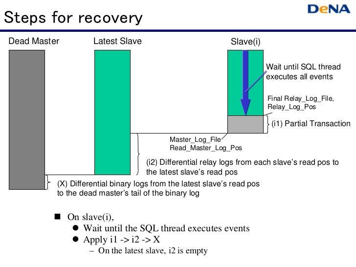 Steps for recoveryDead Master         Latest Slave                              Slave(i)                                  ...