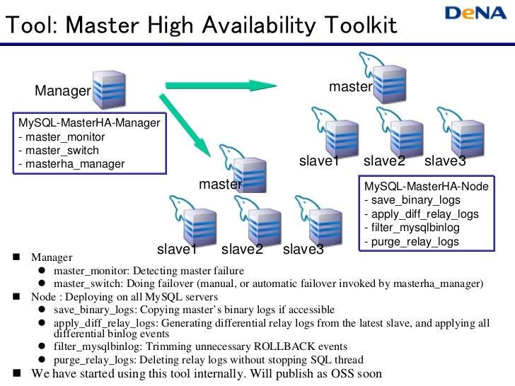 Tool: Master High Availability Toolkit    Manager                                                        master MySQL-Mast...