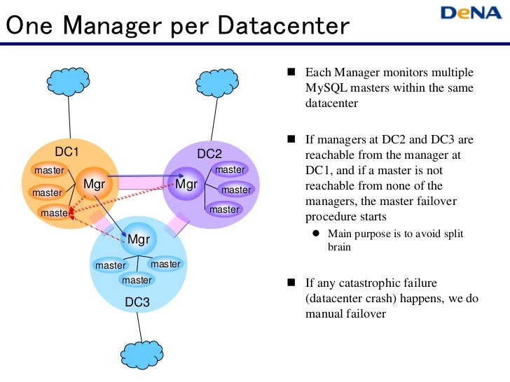 One Manager per Datacenter                                              Each Manager monitors multiple                   ...