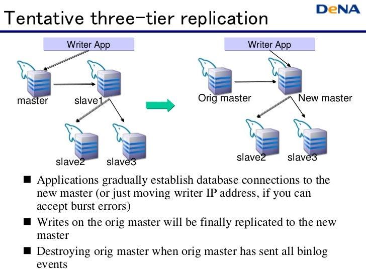 Tentative three-tier replication            Writer App                          Writer App master      slave1             ...
