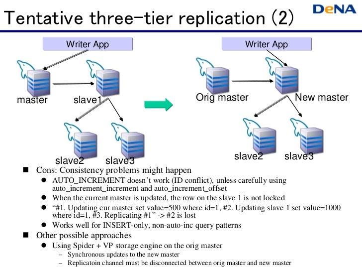 Tentative three-tier replication (2)             Writer App                                                 Writer App mas...