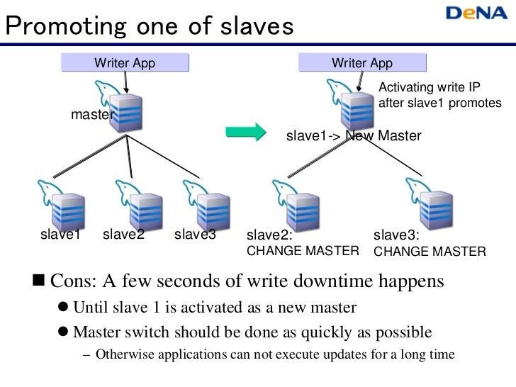 Promoting one of slaves              Writer App                              Writer App                                   ...