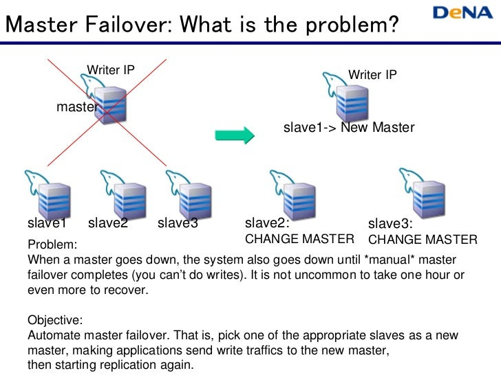 Master Failover: What is the problem?            Writer IP                                       Writer IP       master   ...