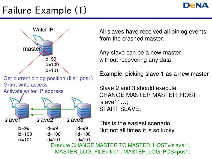 Failure Example (1)               Writer IP                   All slaves have received all binlog events                  ...